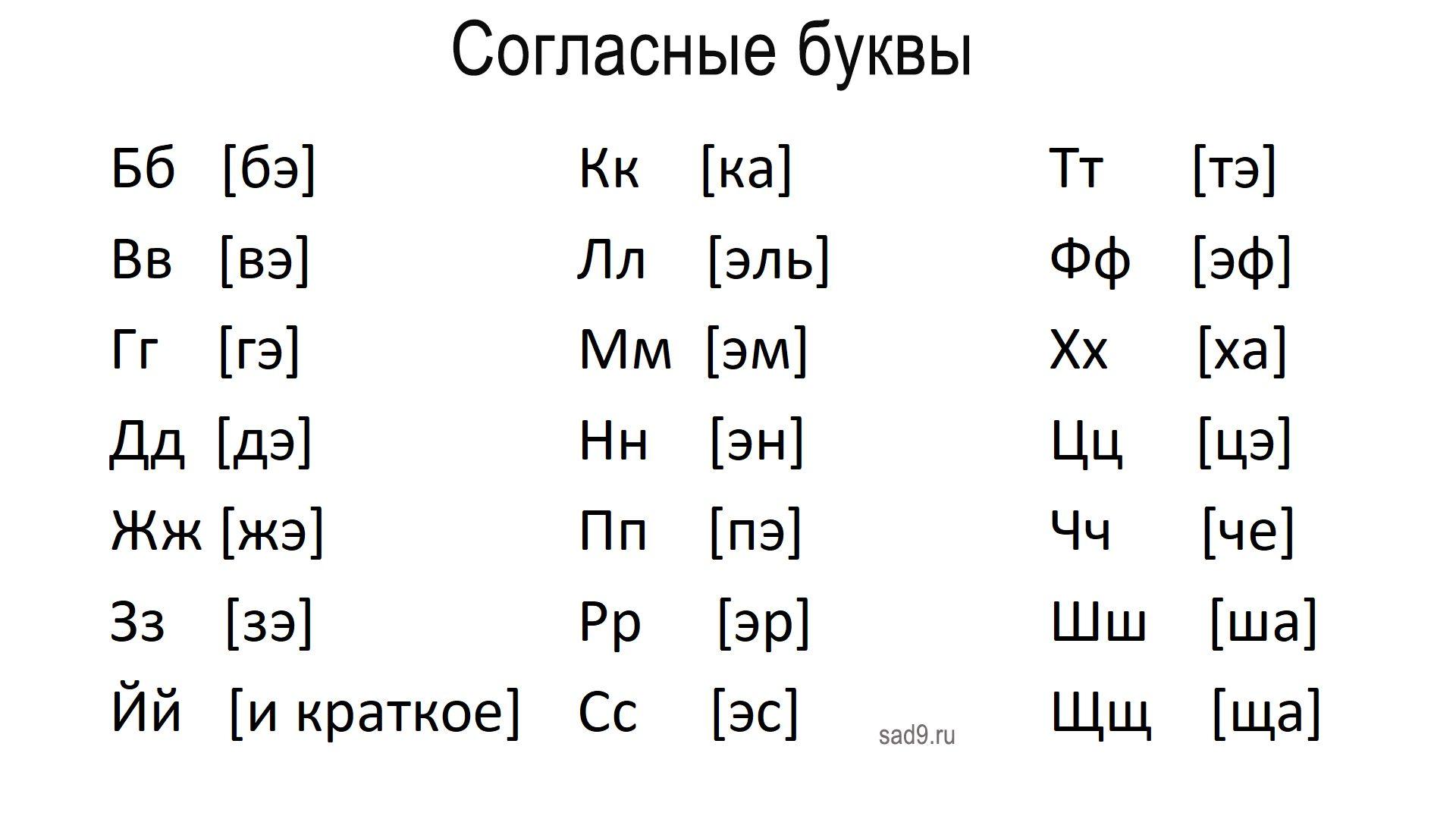 Согласные буквы русского алфавита с транскрипцией