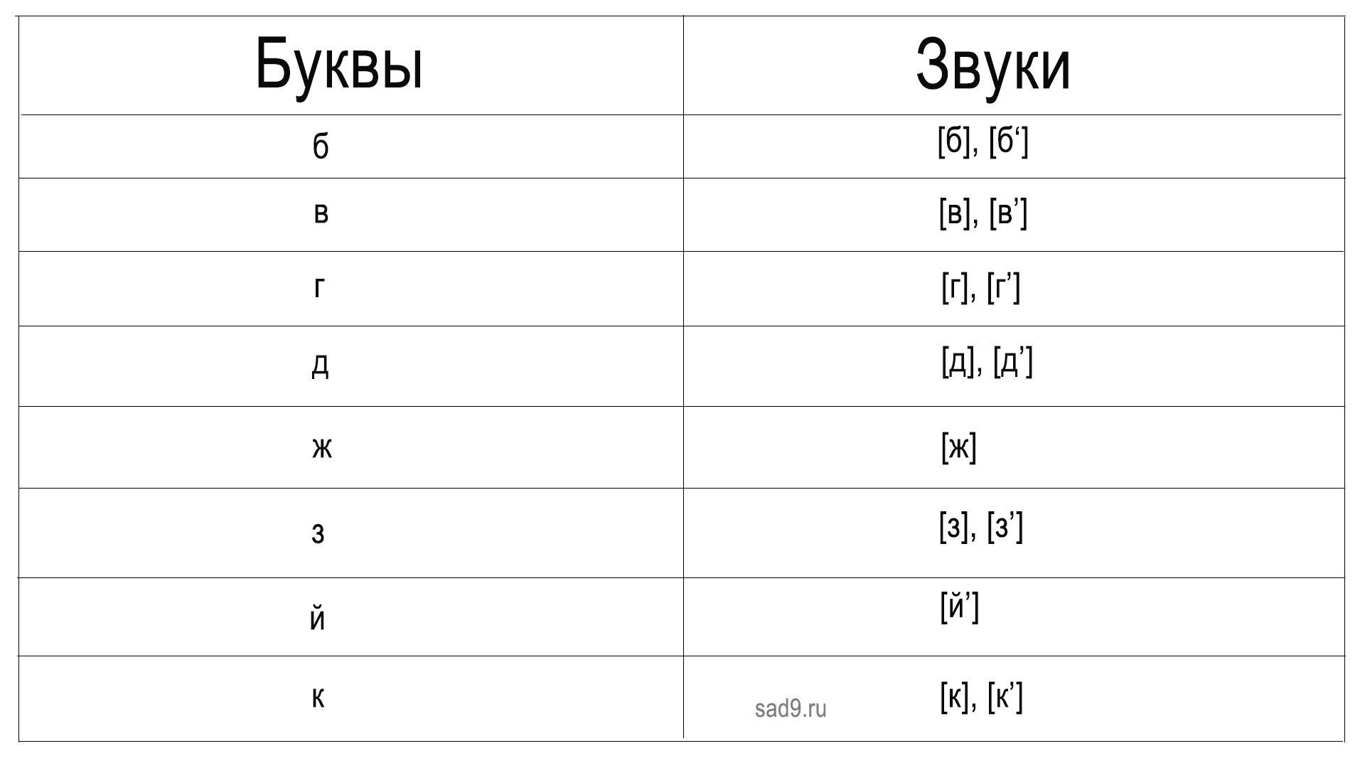 Согласные буквы и звуки